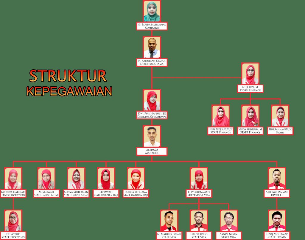STRUKTUR-KEPEGAWAIAN